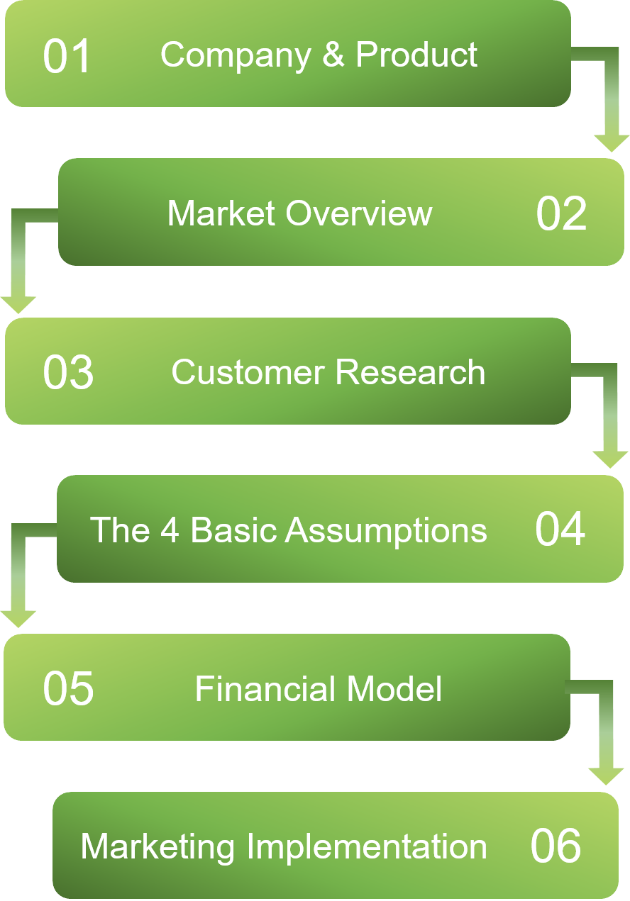 Gaia's Market Strategy Model