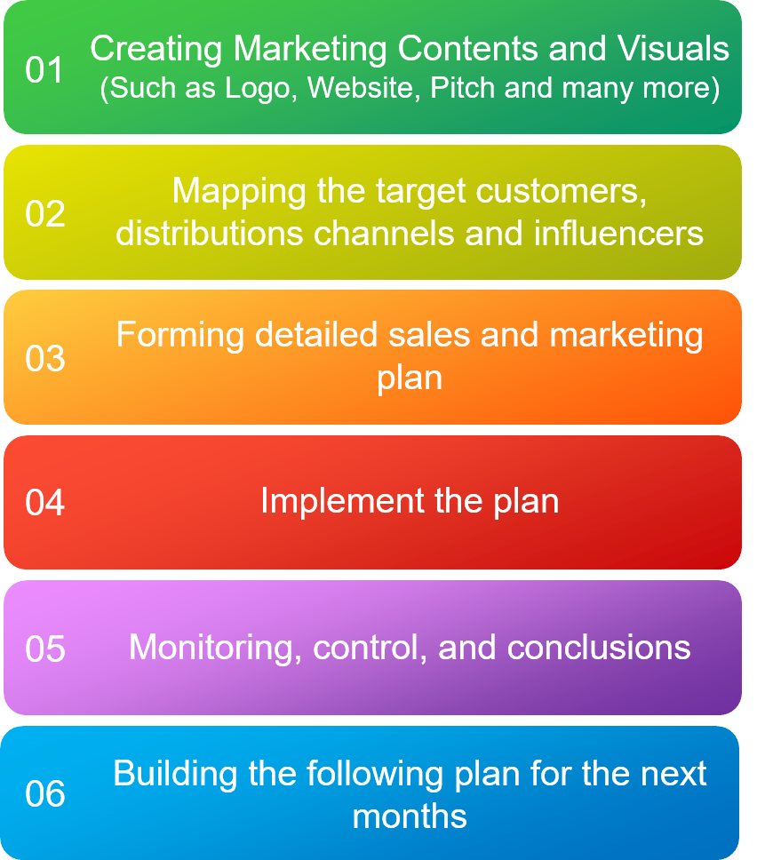 Gaia's Startup Marketing Stages