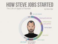 How Steve Jobs Started – The Life Of Apple's Founder