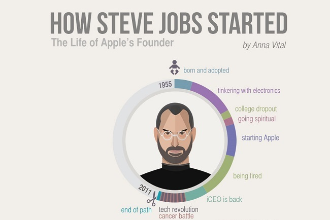 How Steve Jobs Started – The Life Of Apple's Founder