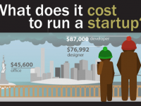 WHAT DOES IT COST TO RUN A STARTUP? #INFOGRAPHIC