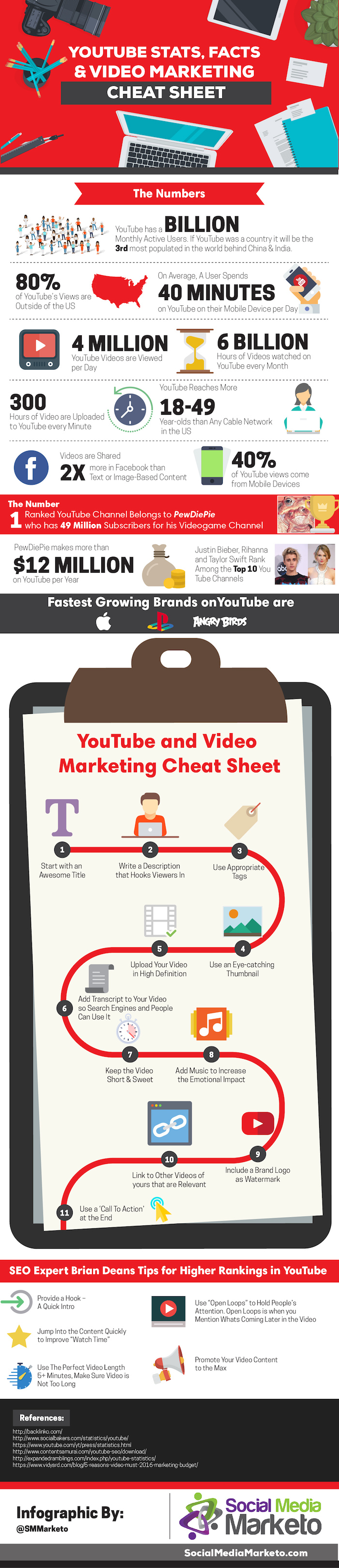 Youtube Stats Facts Video Marketing Cheat Sheet Infographic Gaia Venture Strategy Marketing